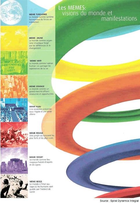 spirale-dynamique-different-land