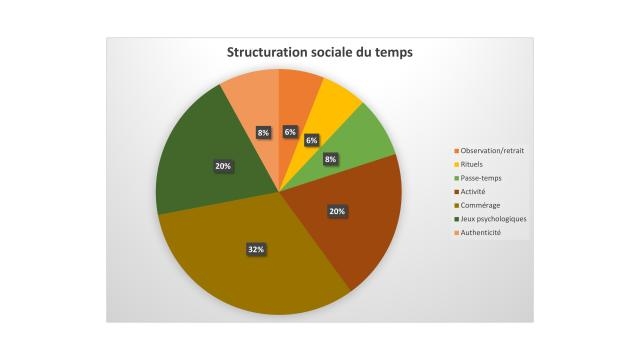 Strcuturation sociale du temps